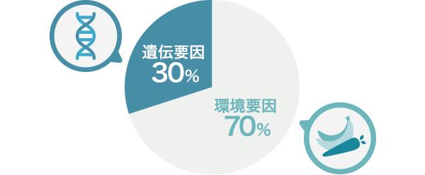 遺伝要因と環境要因の割合を示すイラストの画像