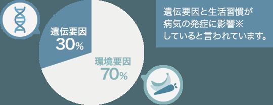 遺伝要因30%/環境要因70%