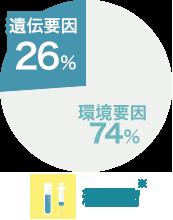 【糖尿病】遺伝要因26%/環境要因74%