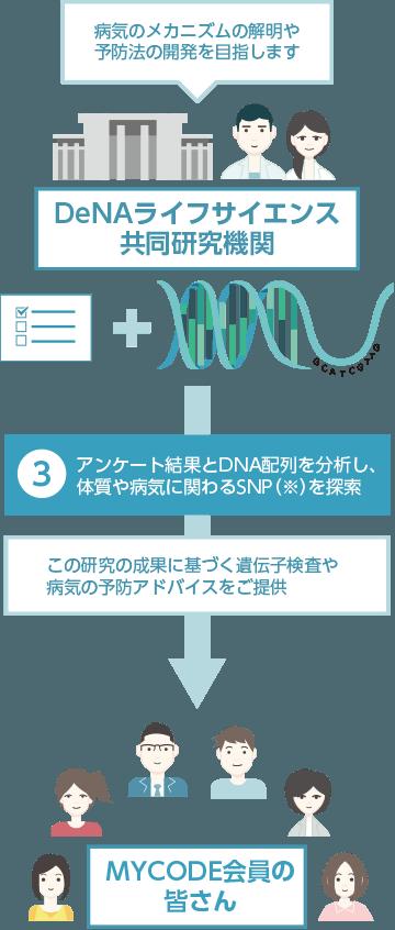 生命科学の発展に貢献の説明図
